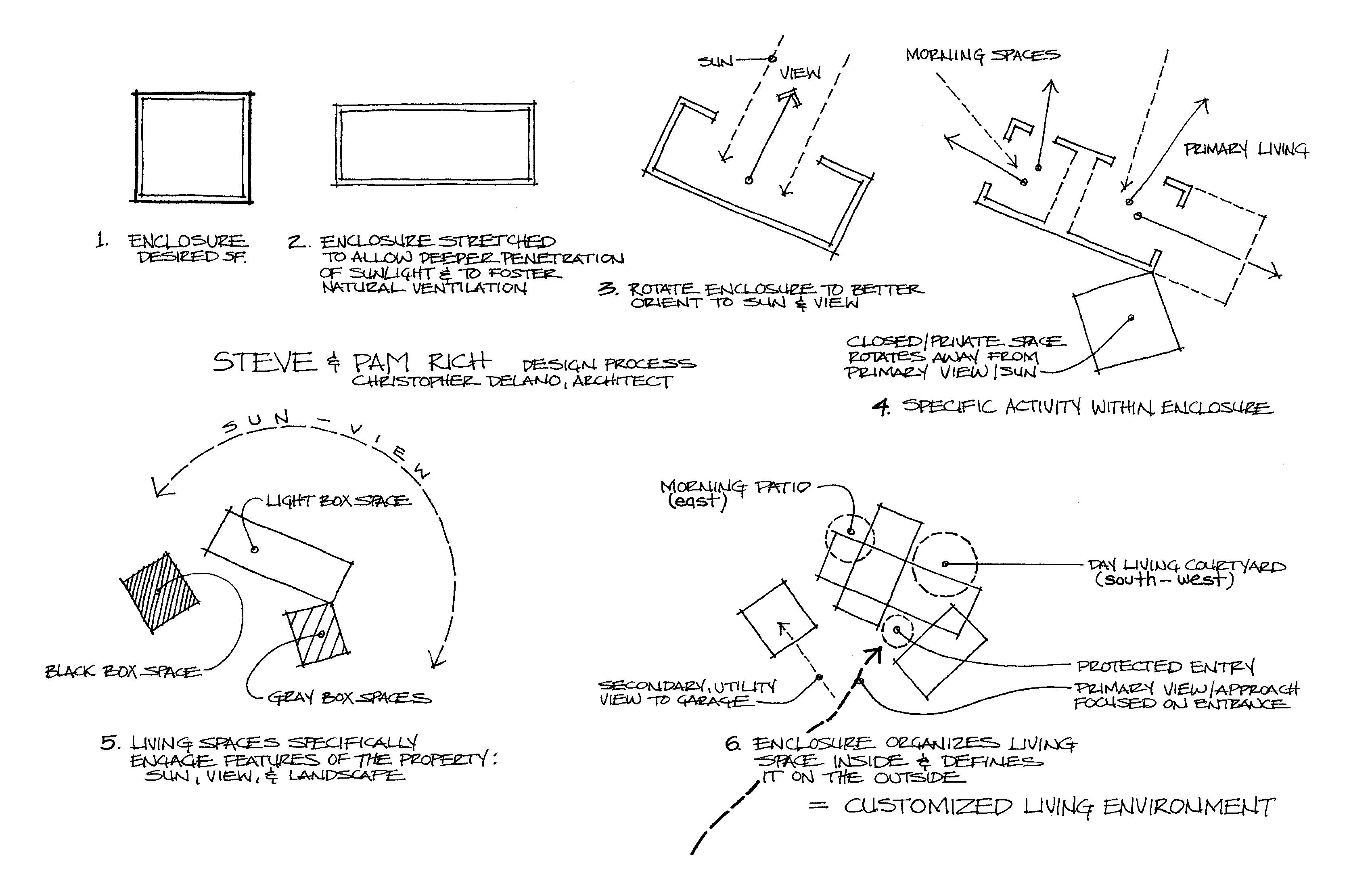 Design Process sketch