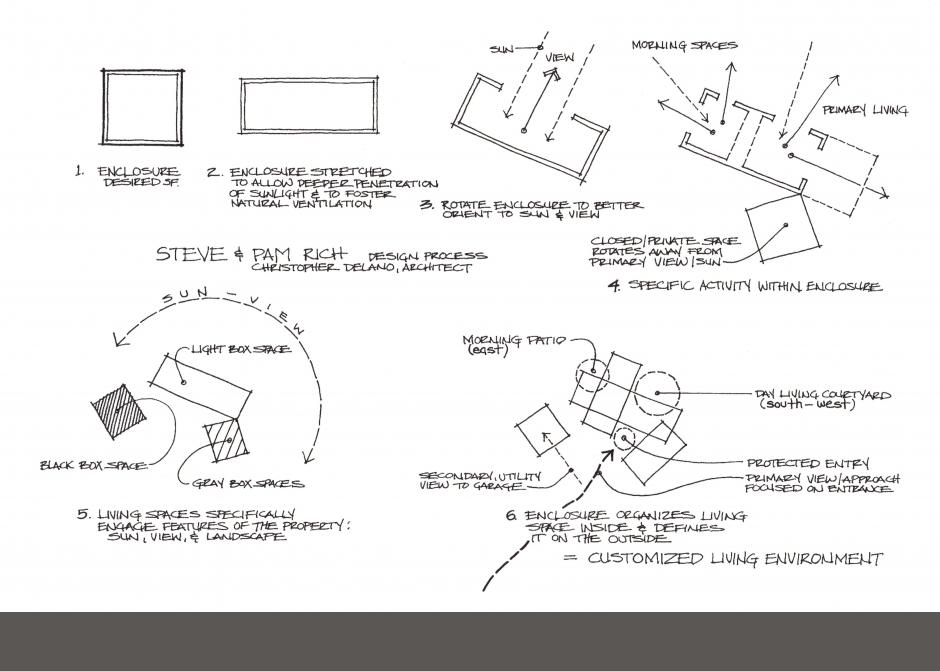 Process diagram, Maine Architect, Design process