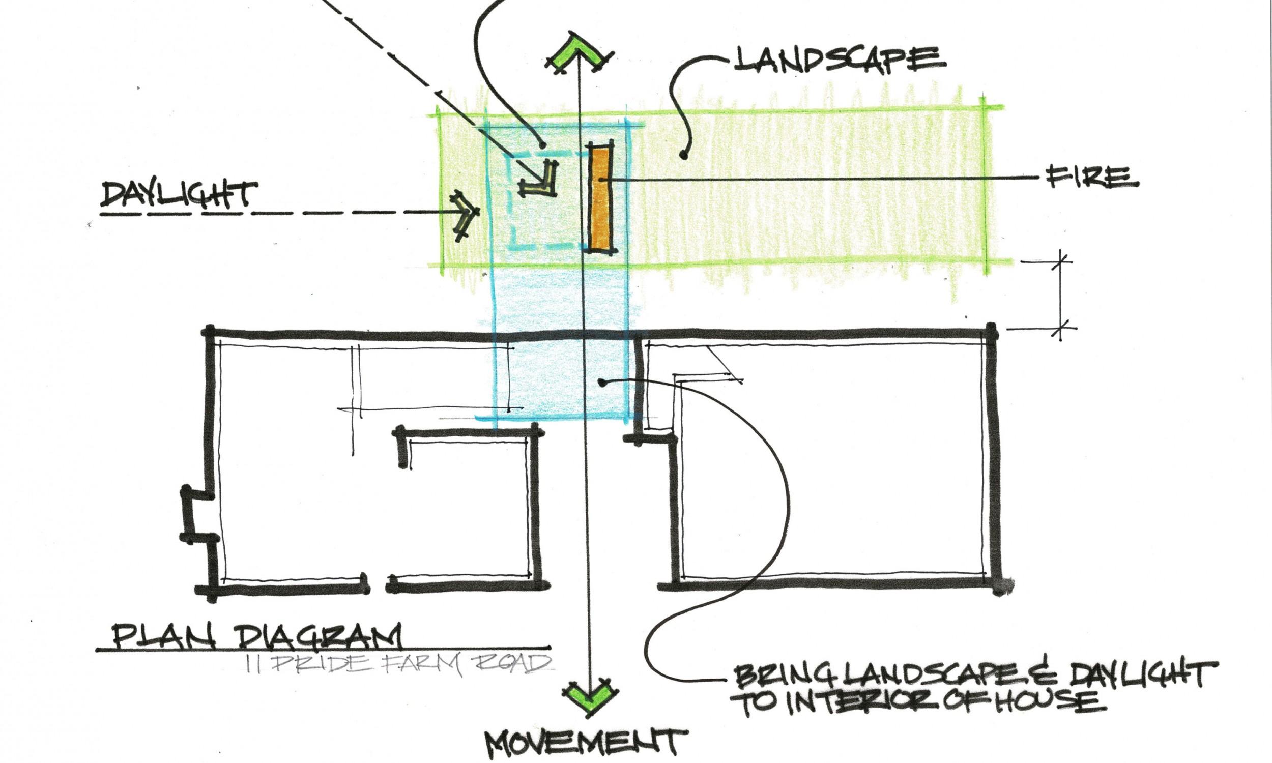 Plan ideas, design concept, design sketch, architect sketch